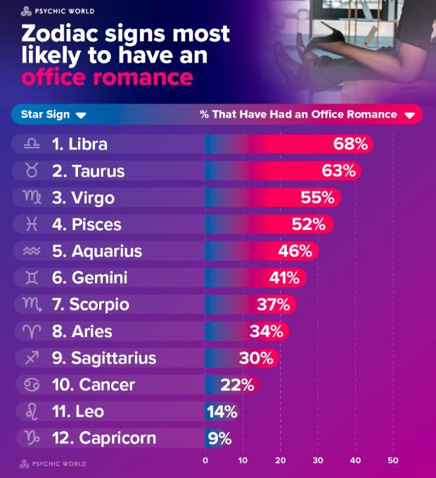 Romantic sign most horoscope Six most