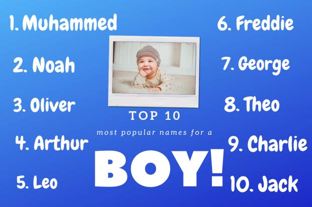 Bradford Telegraph and Argus: Top 10 boys names according to BabyCentre. Picture: Canva