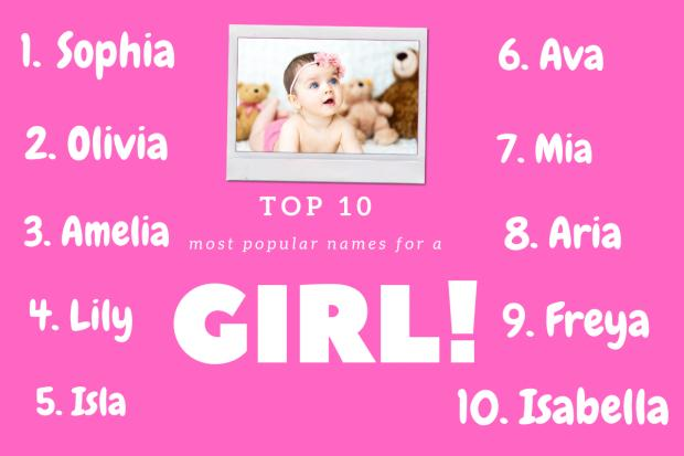 Bradford Telegraph and Argus: Top 10 girls names according to BabyCentre. Picture: Canva