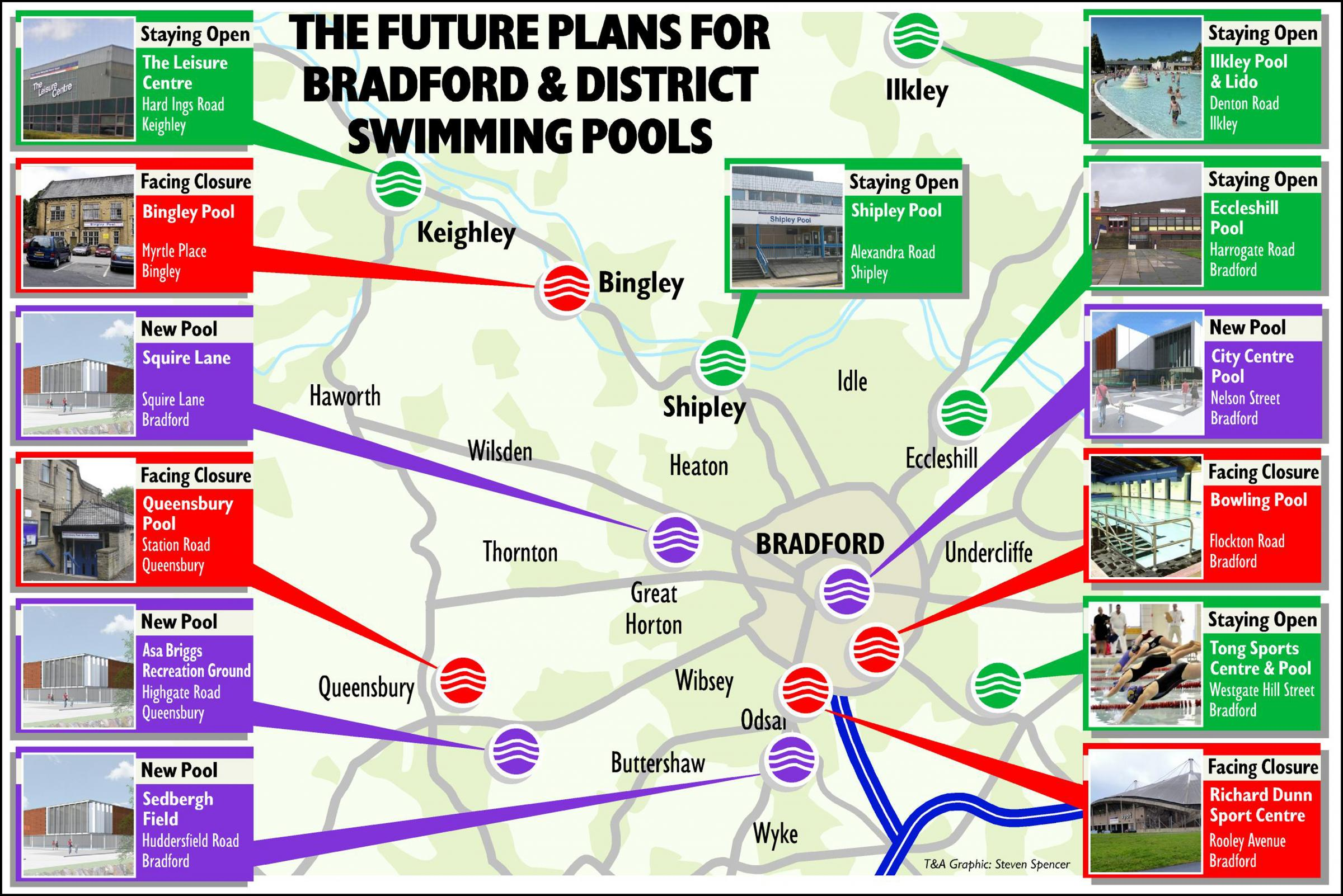Bradford Telegraph and Argus: Pool closures