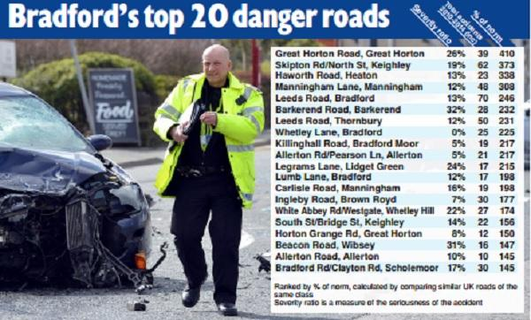 Revealed the 20 most dangerous roads in bradford district see if bradford telegraph and argus solutioingenieria Gallery