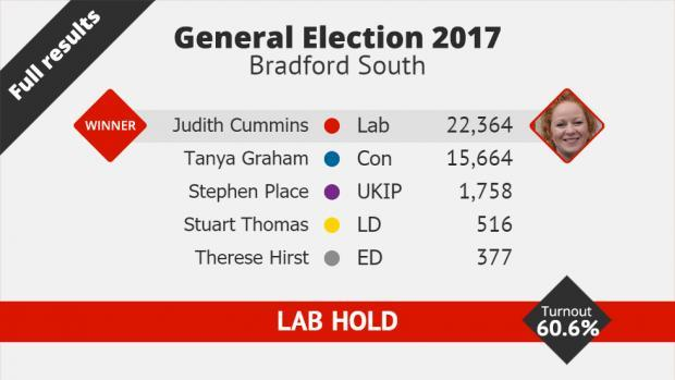Bradford west constituency betting line sports betting acumen