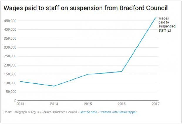 Bradford Telegraph and Argus: A chart showing the wages paid to staff on suspension